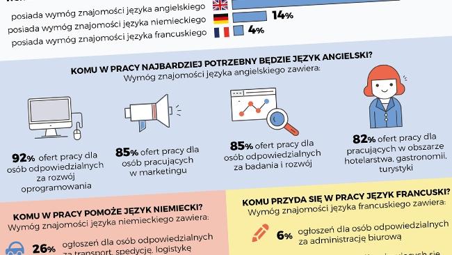 Jakie języki obce są najbardziej potrzebne w pracy?