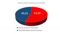 Andrzej Duda wygrywa w Krośnie. Zobacz wyniki z regionu